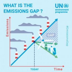 "UNEP Emissions Gap report urges ""green pandemic recovery"""